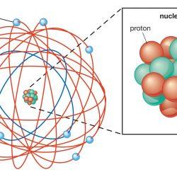 Struktur Inti Atom