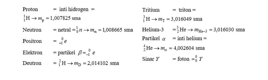 partikel dasar